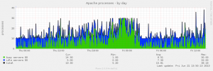 apache_processes-day